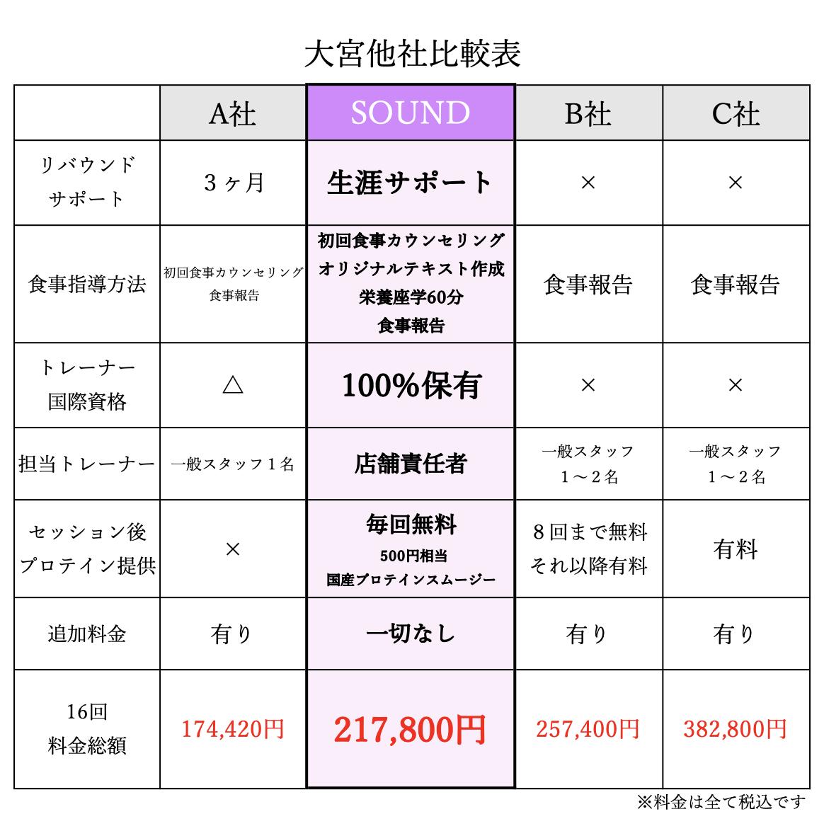 パーソナルトレーニングジム料金比較表